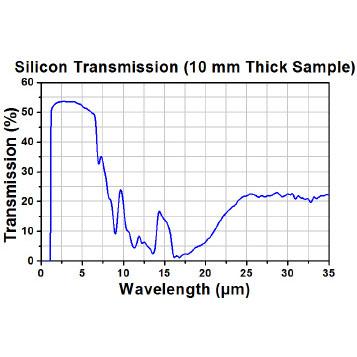Silicon Optics 单晶硅光学镜片